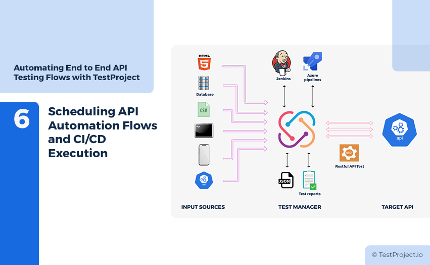 CI/CD flow - Scheduling API Automation Flows and CI/CD Execution