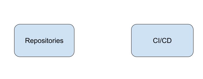 How GitOps Works?