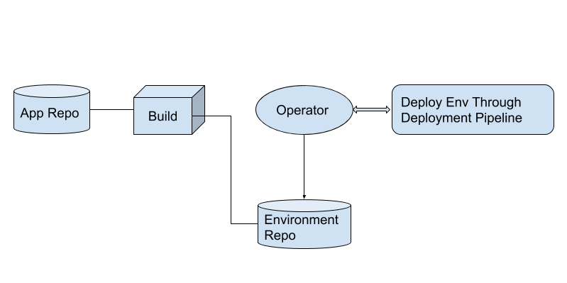 Pull-based deployment is push-based deployment + operator