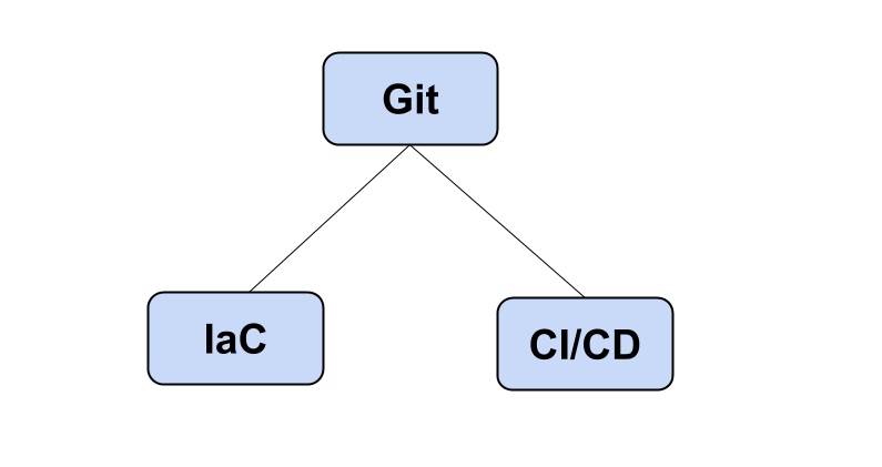 What is GitOps?