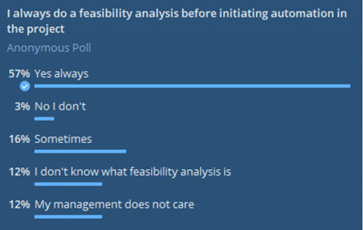 A poll taken among the members of The Test Chat community on telegram