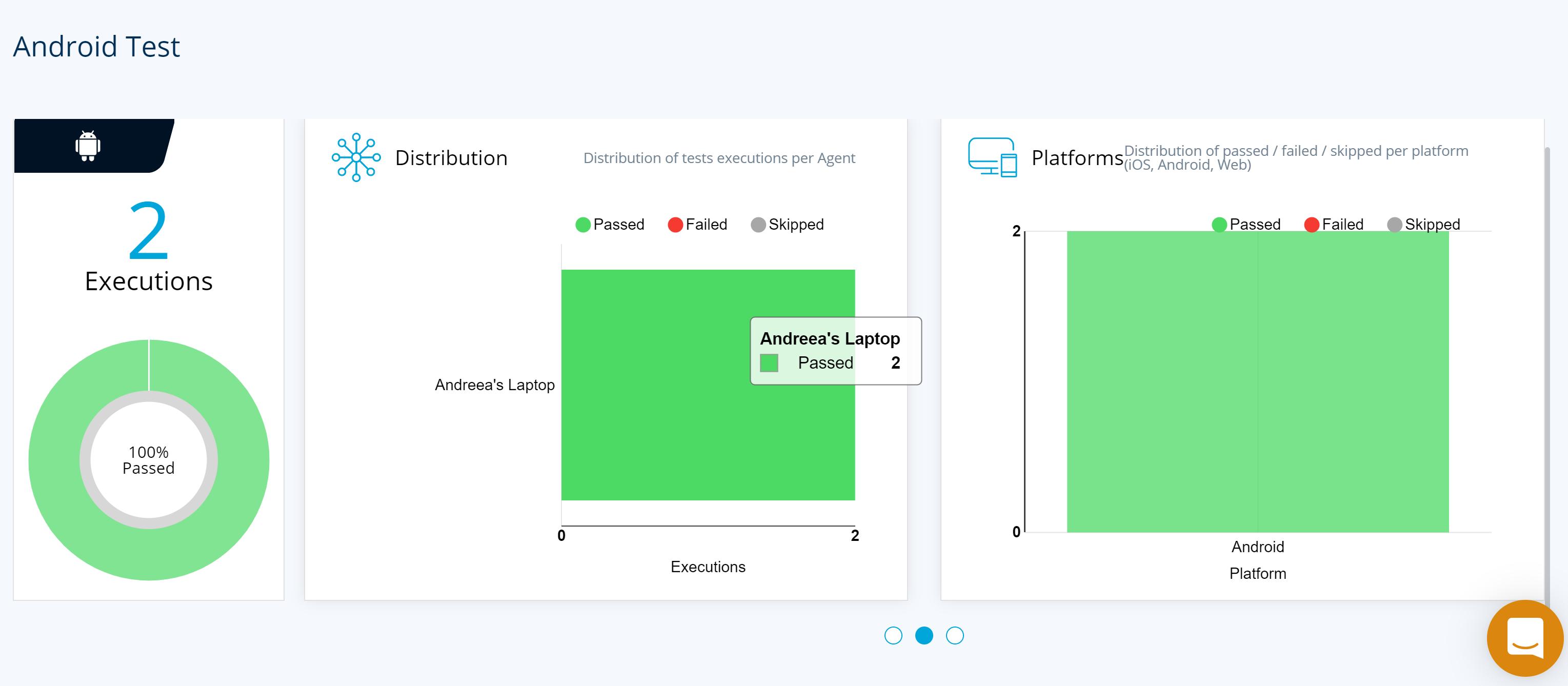 TestProject Distribution Report