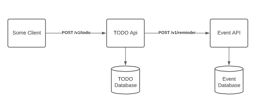 A client calls the todo API, which inserts into the todo database. As a side effect, the event API inserts into the event database.
