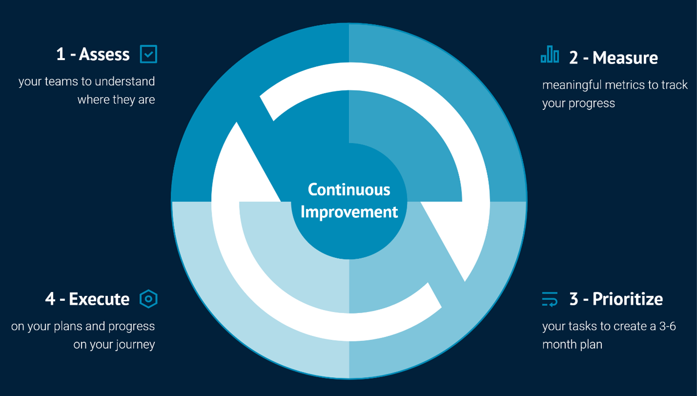 Transform Your Testing Practice with a Continuous Testing Maturity Assessment (CTMA)