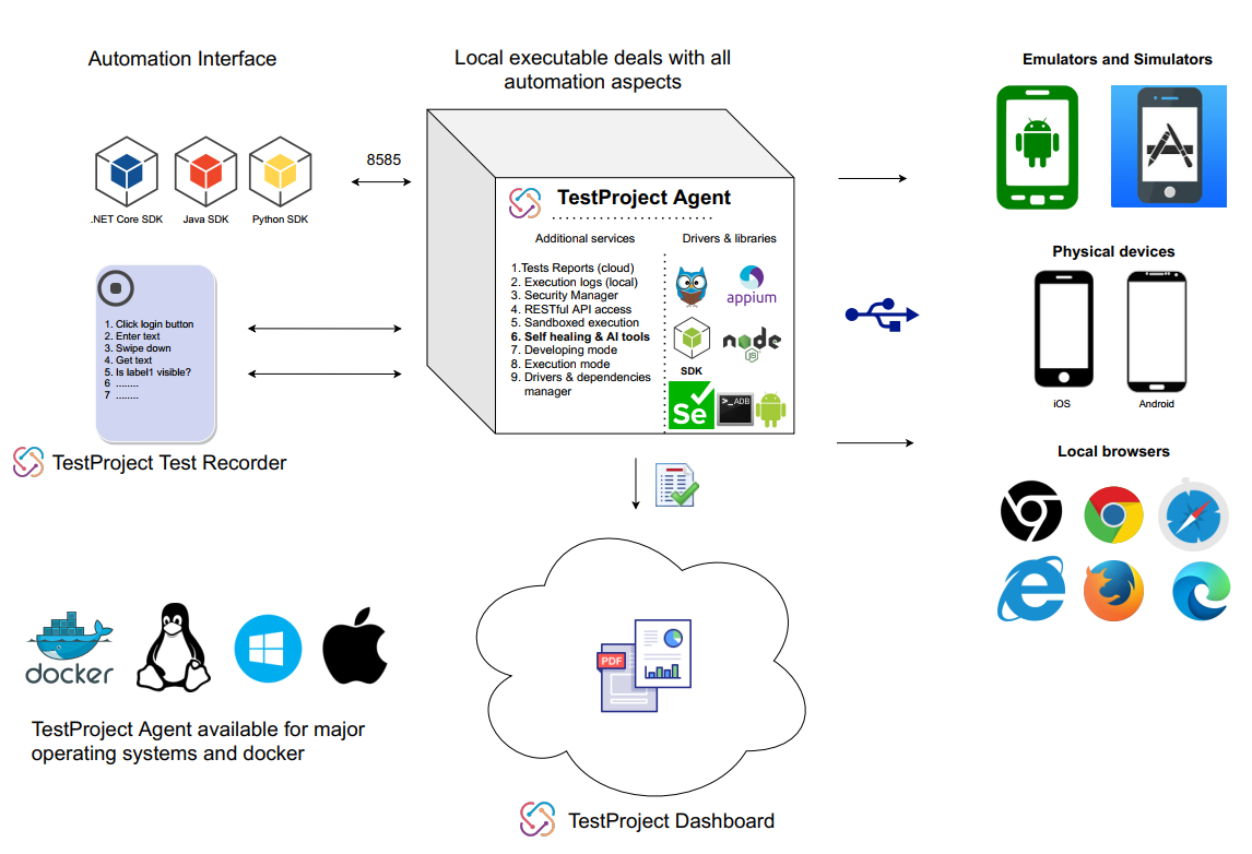 TestProject Agent and Mobile Architecture