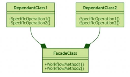 facade-design-pattern-uml-class-diagram