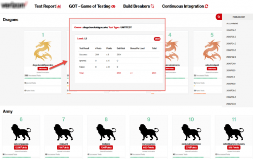 Game of Testing - DevOps Gamification Agile
