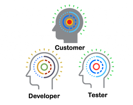 Different Roles in Testing