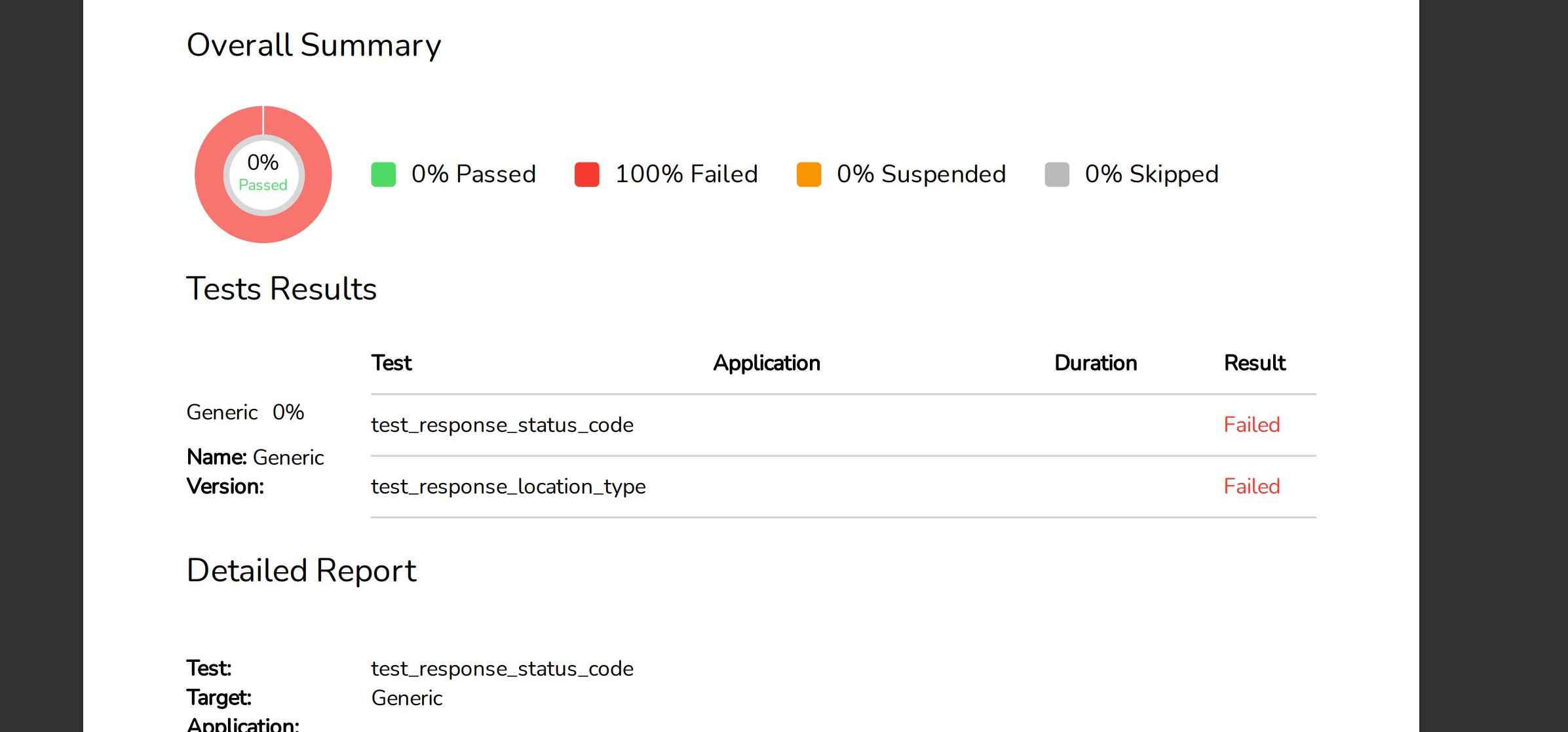 TestProject PDF Report