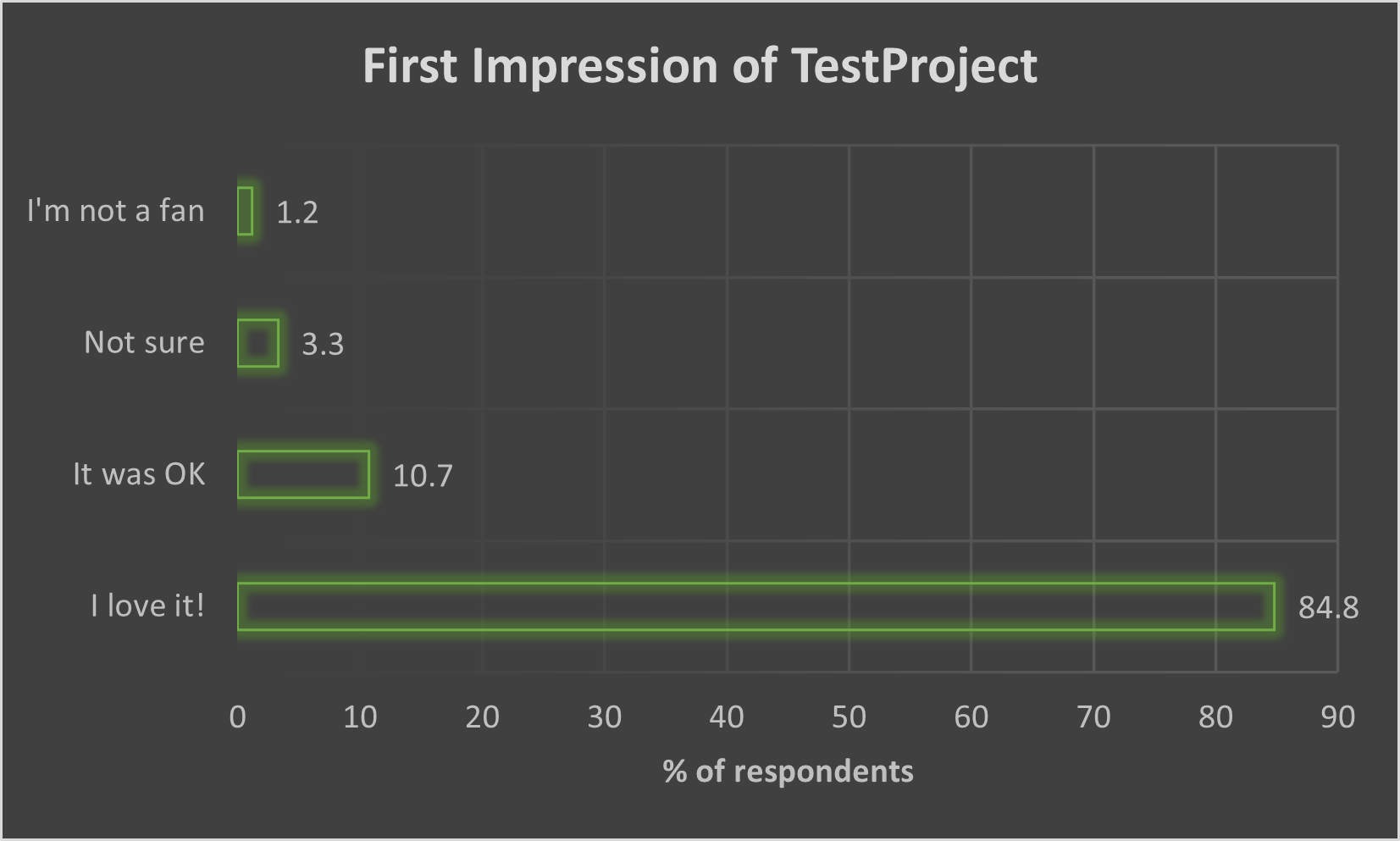 First Impression of TestProject