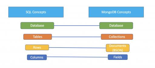 SQL vs MongoDB