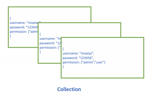 Collection Example in MongoDB