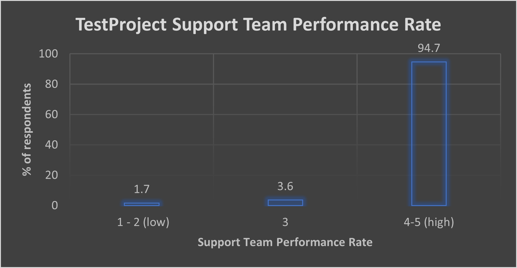 Support Team Performance Rate