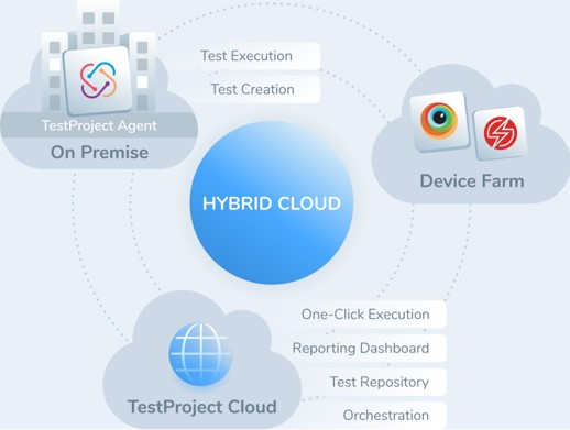TestProject Hybrid Cloud
