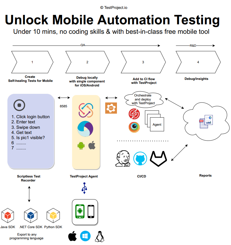 Unlock Mobile Automation Testing in Under 10 mins