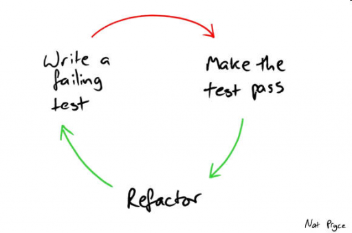 Test-driven development Red, green, refactor cycle by Nat Pryce
