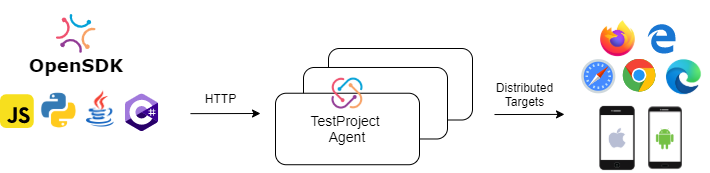 Distributed Execution for Test Automation