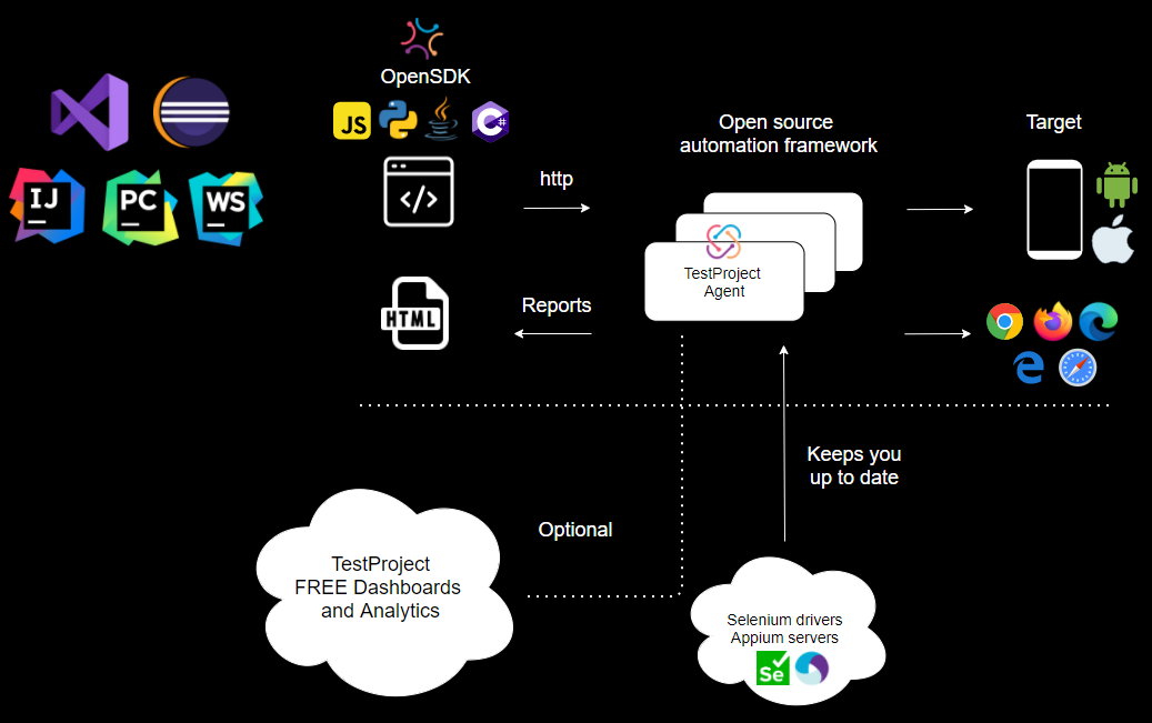 Introducing OpenSDK: Open Source Automation Framework for Web & Mobile Testing | TestProject