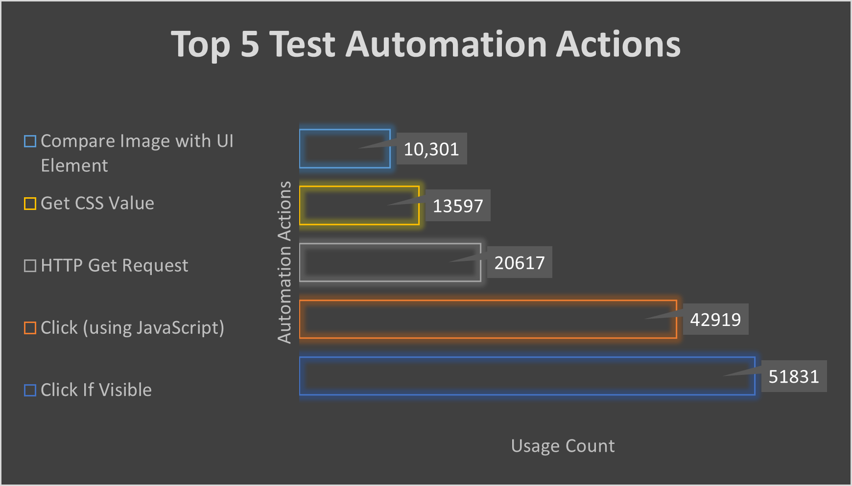 Top 5 Test Automation Actions
