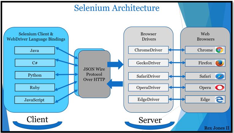 Selenium 3 Architecture
