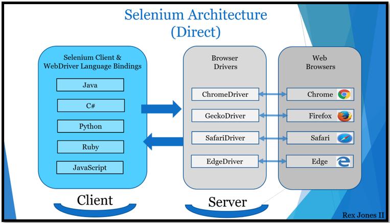 Selenium 3 vs. Selenium 4: Selenium 4 Architecture (Direct)