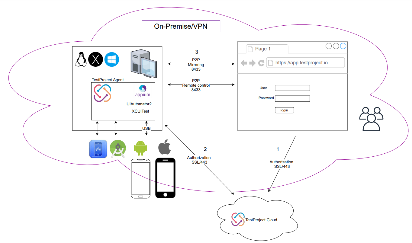 Mobile-Device-Farm-with-TestProject