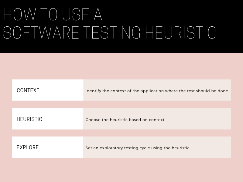 Steps to use a Software Testing Heuristic