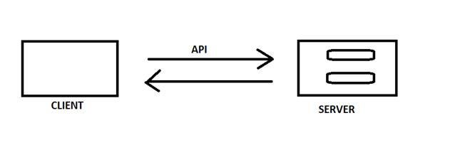 Rest API Automation