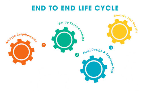End to End Life cycle