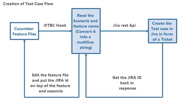 Test case creation flow