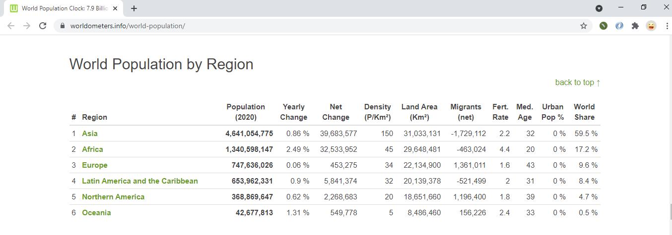 World population by region