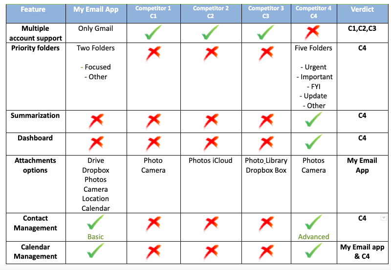 Competitor Analysis- Feature comparison matrix