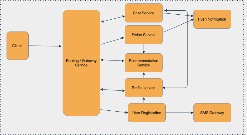 Tinder microservices