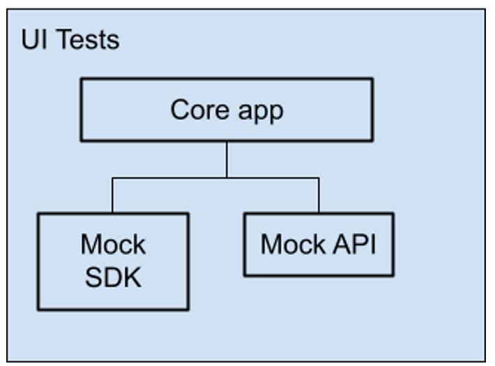 UI Tests Architecture