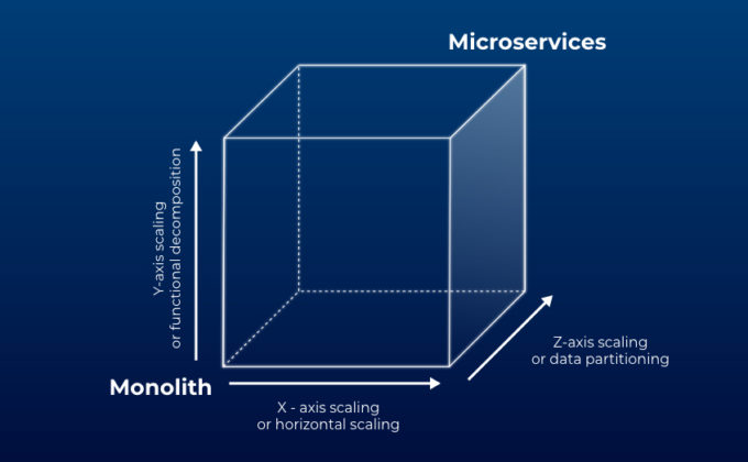 Best Practices For Testing Microservices