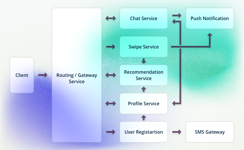 The Basics of Microservices