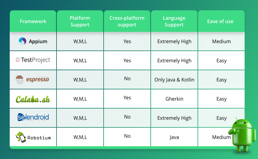 Top Android Testing Frameworks You Need to Know