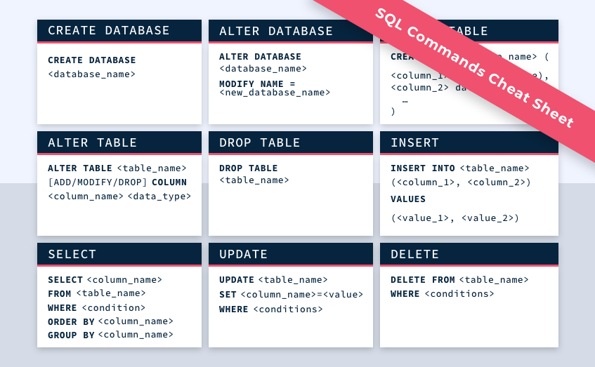 SQL 101– The Ultimate Guide For QAs