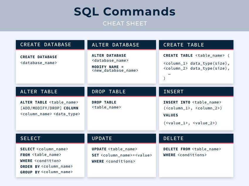 SQL guide: SQL Cheat Sheet